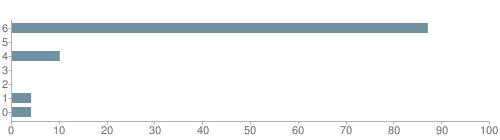 Chart?cht=bhs&chs=500x140&chbh=10&chco=6f92a3&chxt=x,y&chd=t:87,0,10,0,0,4,4&chm=t+87%,333333,0,0,10|t+0%,333333,0,1,10|t+10%,333333,0,2,10|t+0%,333333,0,3,10|t+0%,333333,0,4,10|t+4%,333333,0,5,10|t+4%,333333,0,6,10&chxl=1:|other|indian|hawaiian|asian|hispanic|black|white